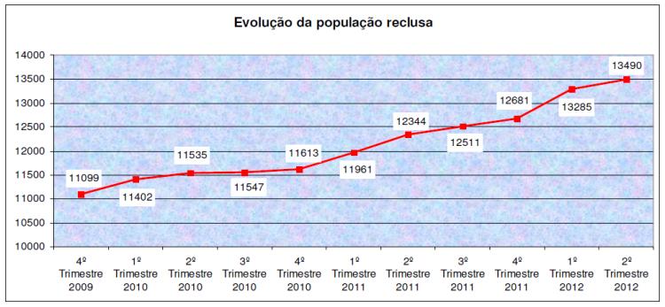 evolução população prisional